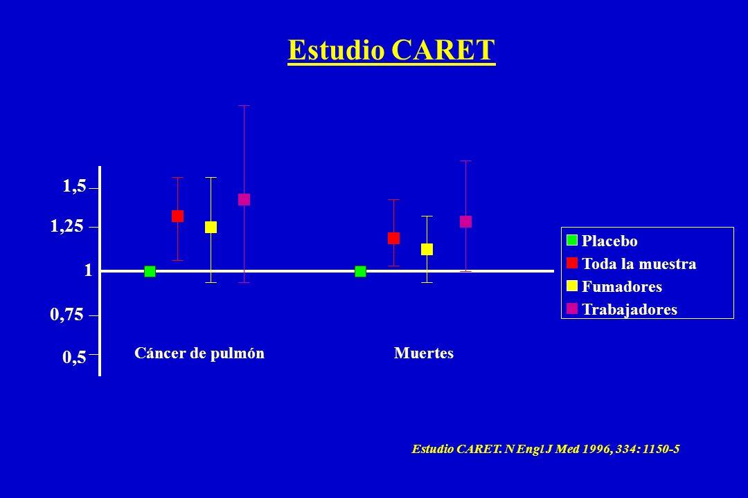 Estudio CARET 1,5 1,25 1 0,75 0,5 Placebo Toda la muestra Fumadores