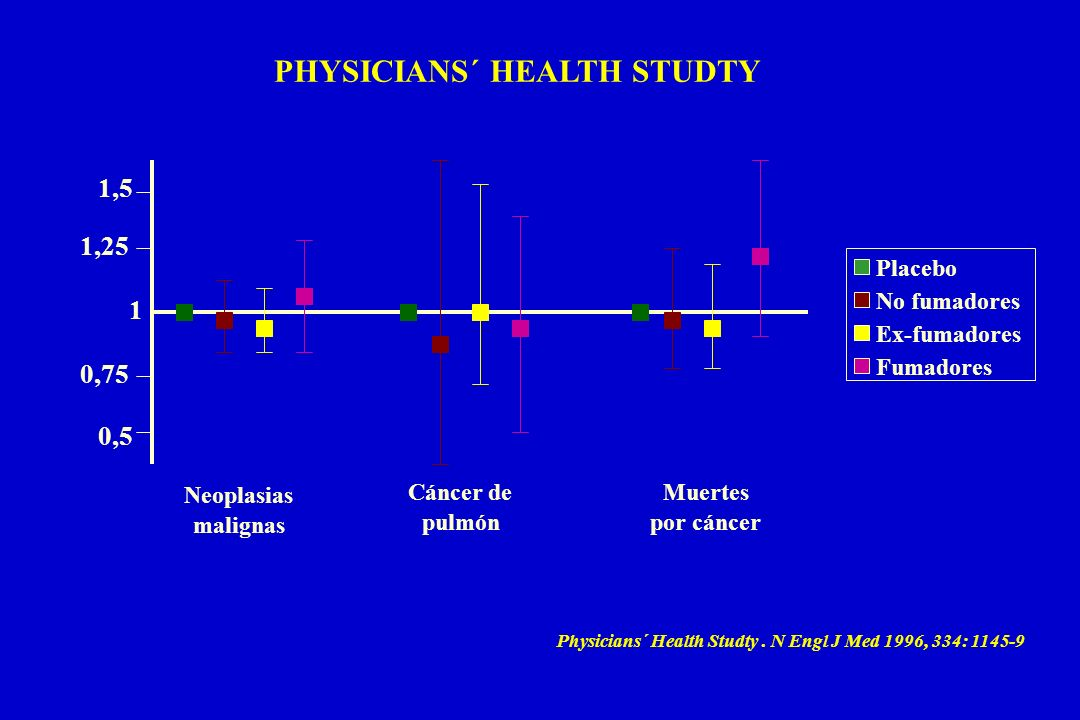 PHYSICIANS´ HEALTH STUDTY