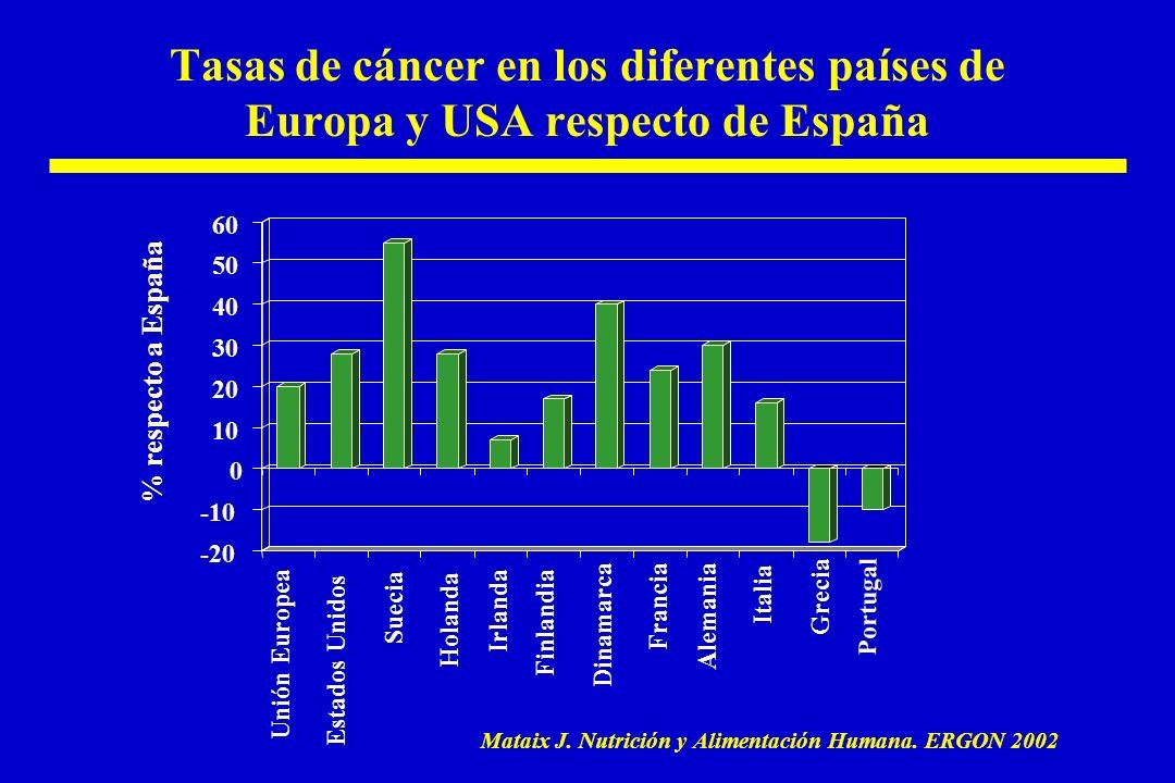 Tasas de cáncer en los diferentes países de Europa y USA respecto de España