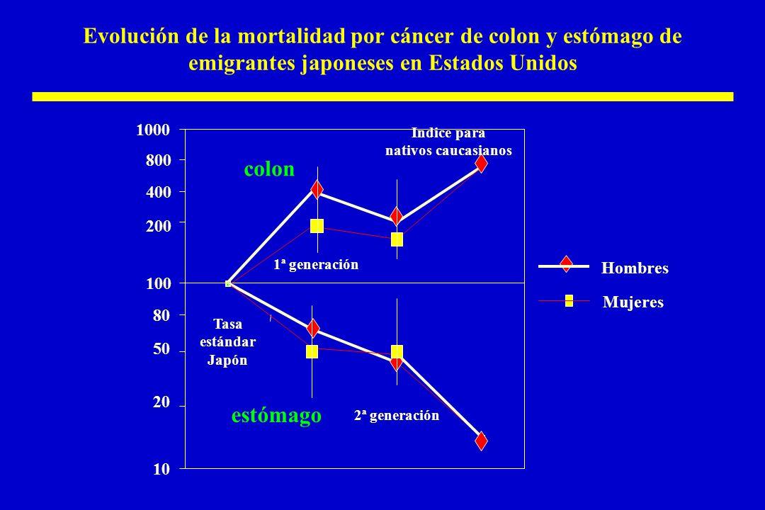 Evolución de la mortalidad por cáncer de colon y estómago de emigrantes japoneses en Estados Unidos