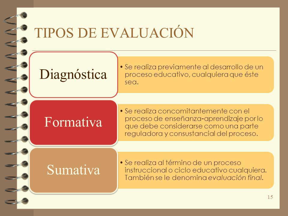 TIPOS DE EVALUACIÓN Diagnóstica