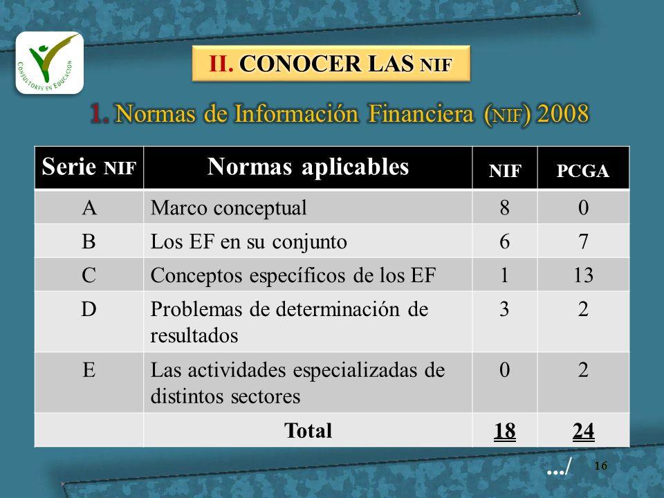 Serie NIF Normas aplicables