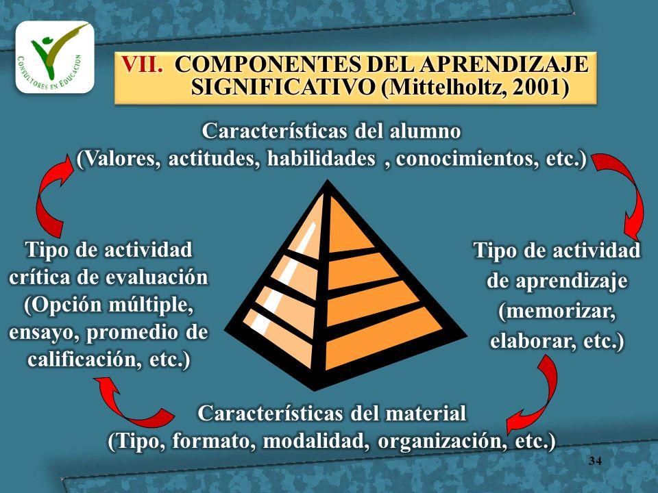 VII. COMPONENTES DEL APRENDIZAJE SIGNIFICATIVO (Mittelholtz, 2001)
