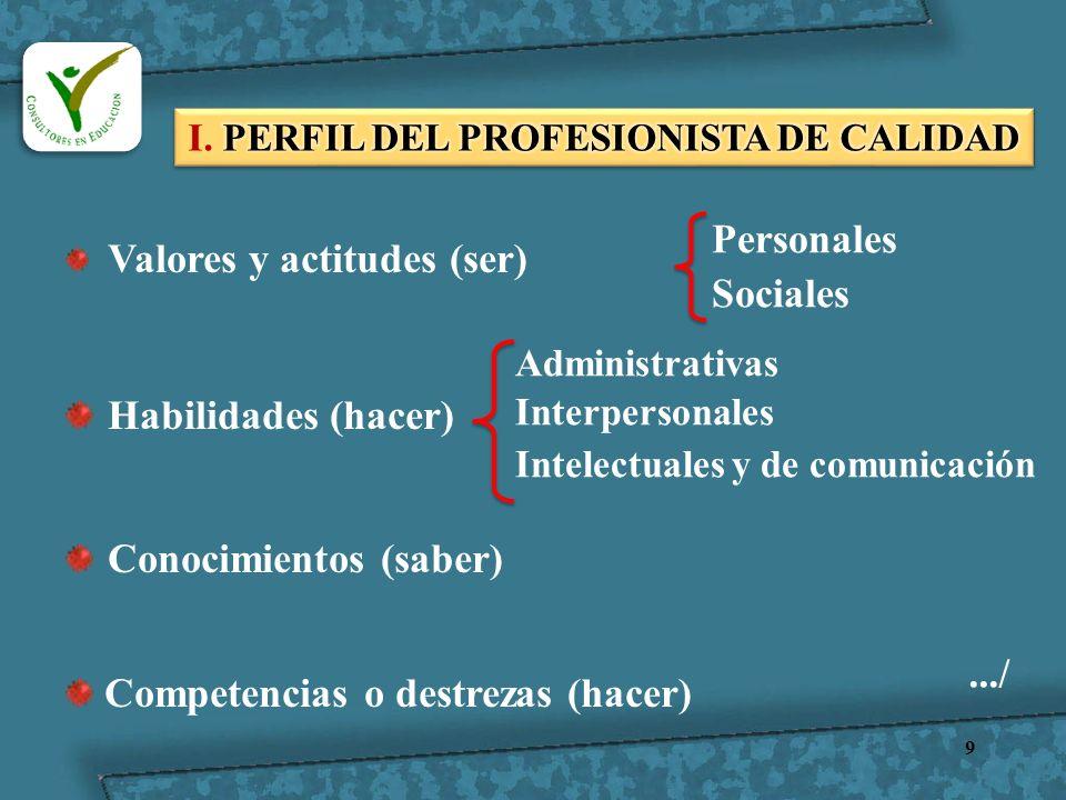I. PERFIL DEL PROFESIONISTA DE CALIDAD
