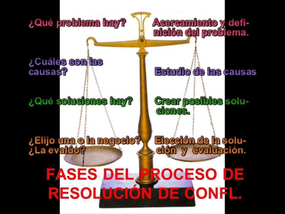 FASES DEL PROCESO DE RESOLUCIÓN DE CONFL.