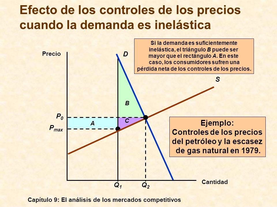 Efecto de los controles de los precios cuando la demanda es inelástica
