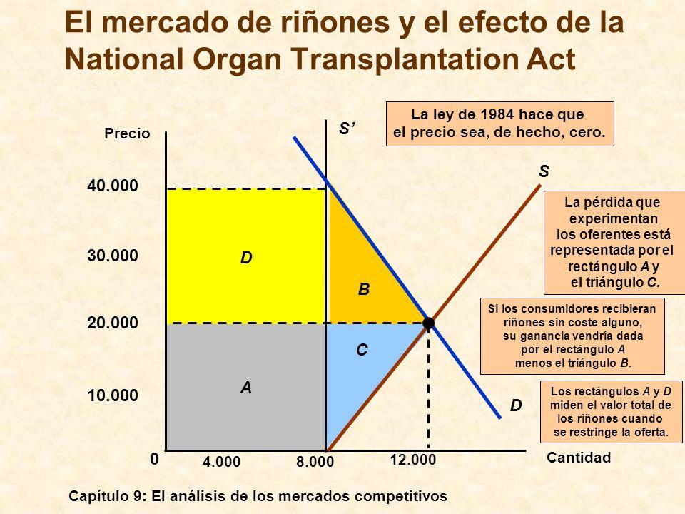 El mercado de riñones y el efecto de la National Organ Transplantation Act