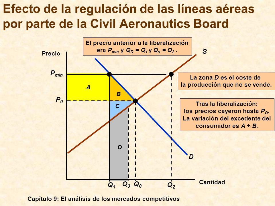 El precio anterior a la liberalización