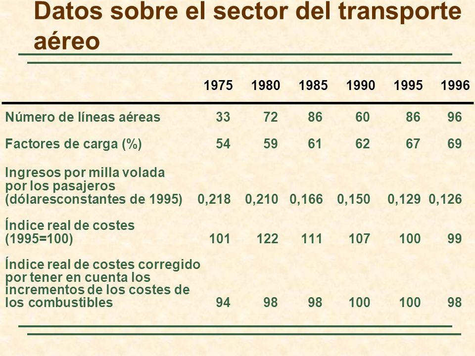 Datos sobre el sector del transporte aéreo