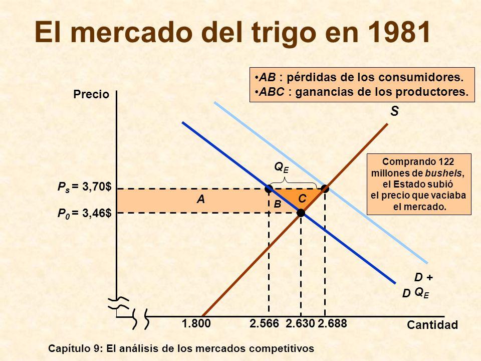 El mercado del trigo en 1981 S AB : pérdidas de los consumidores.