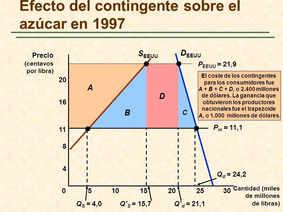 Efecto del contingente sobre el azúcar en 1997