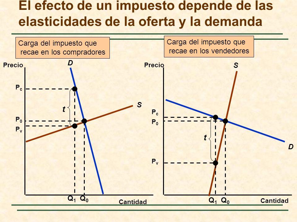 El efecto de un impuesto depende de las elasticidades de la oferta y la demanda