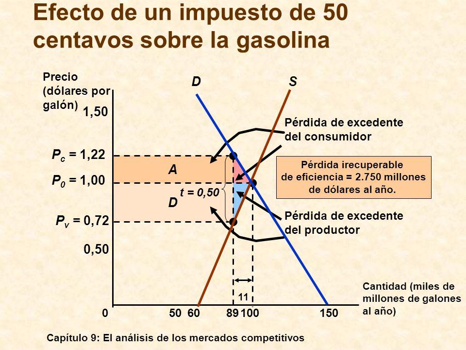 Efecto de un impuesto de 50 centavos sobre la gasolina