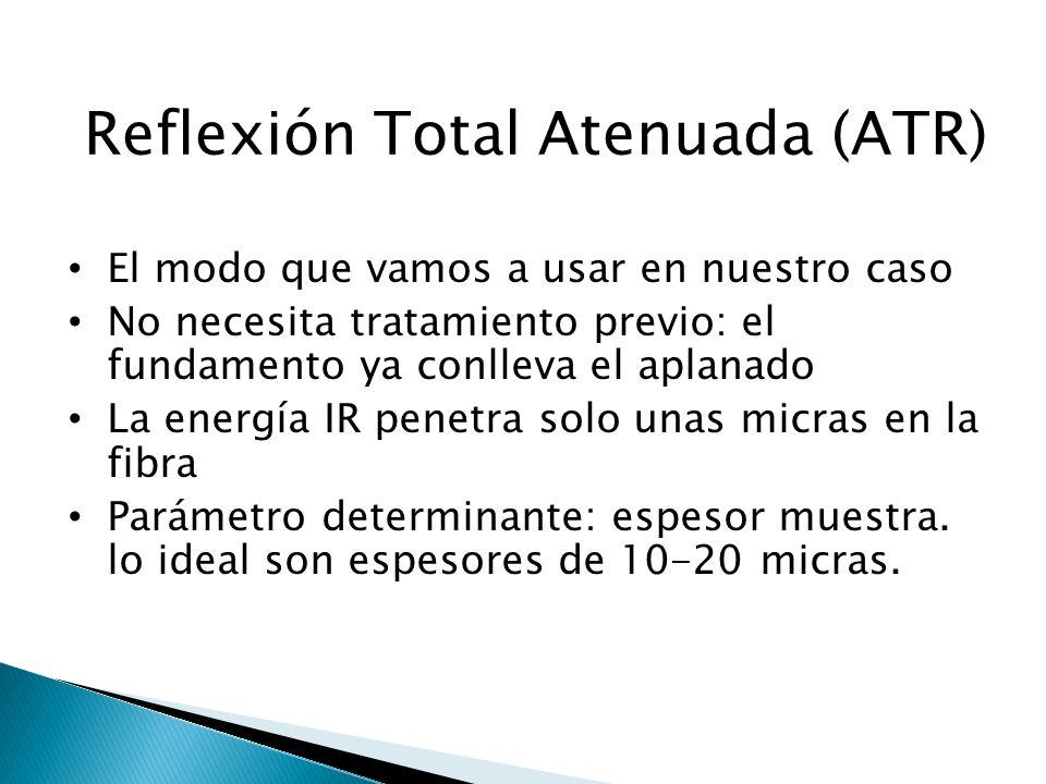 Reflexión Total Atenuada (ATR)