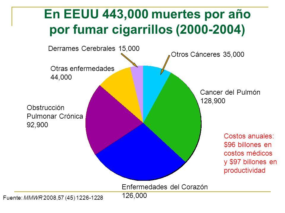 En EEUU 443,000 muertes por año por fumar cigarrillos (2000-2004)