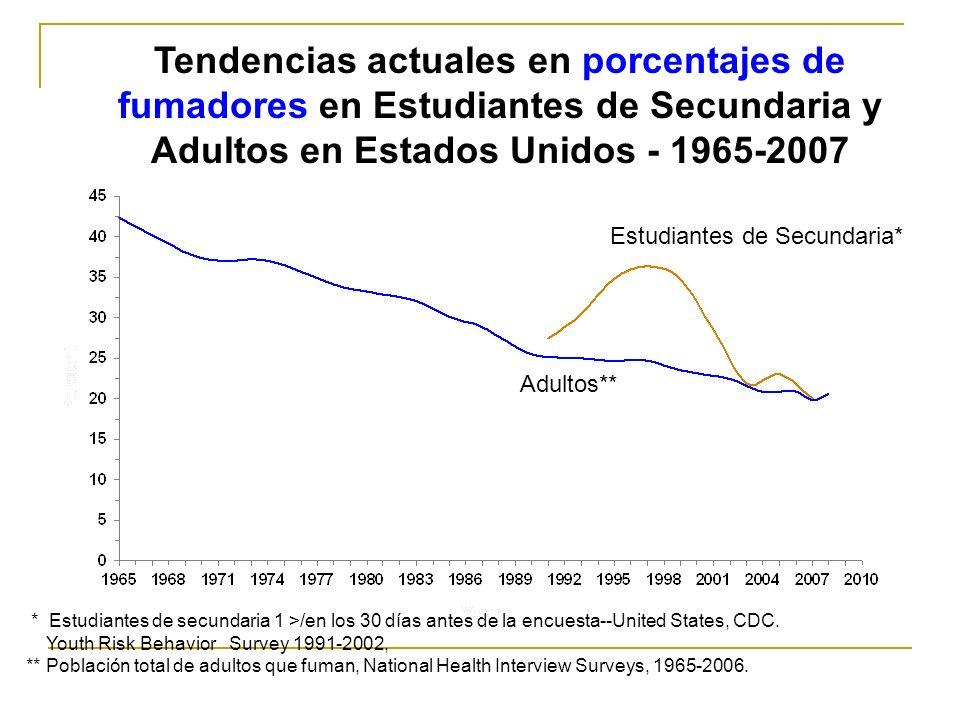 Tendencias actuales en porcentajes de fumadores en Estudiantes de Secundaria y Adultos en Estados Unidos - 1965-2007