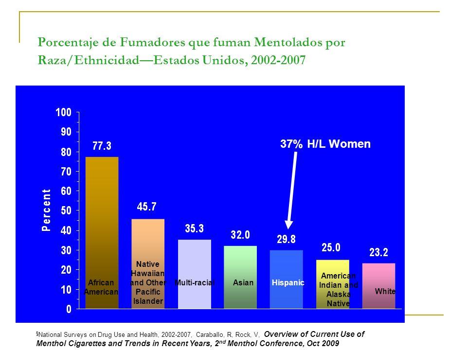 3/23/2017 4:56:30 AM Porcentaje de Fumadores que fuman Mentolados por Raza/Ethnicidad—Estados Unidos, 2002-2007.