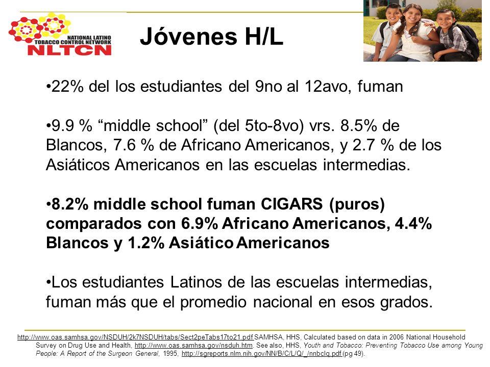 Jóvenes H/L 22% del los estudiantes del 9no al 12avo, fuman