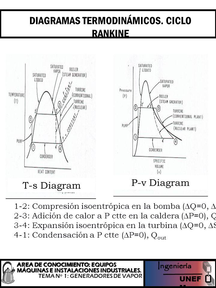 DIAGRAMAS TERMODINÁMICOS. CICLO RANKINE