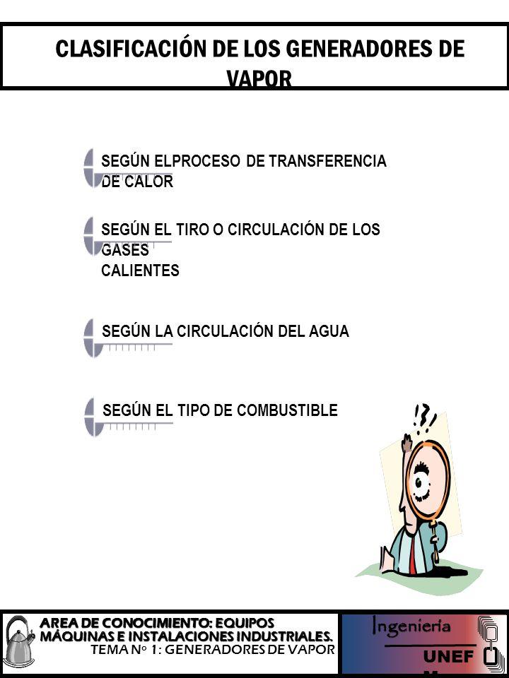 CLASIFICACIÓN DE LOS GENERADORES DE VAPOR