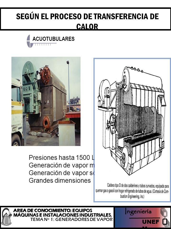 SEGÚN EL PROCESO DE TRANSFERENCIA DE CALOR