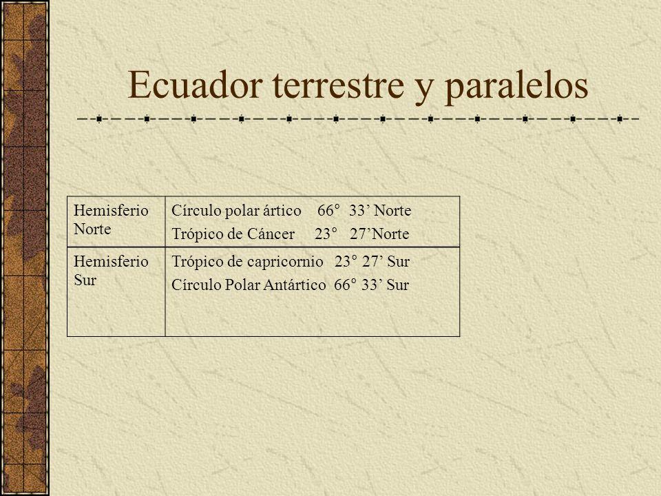 Ecuador terrestre y paralelos