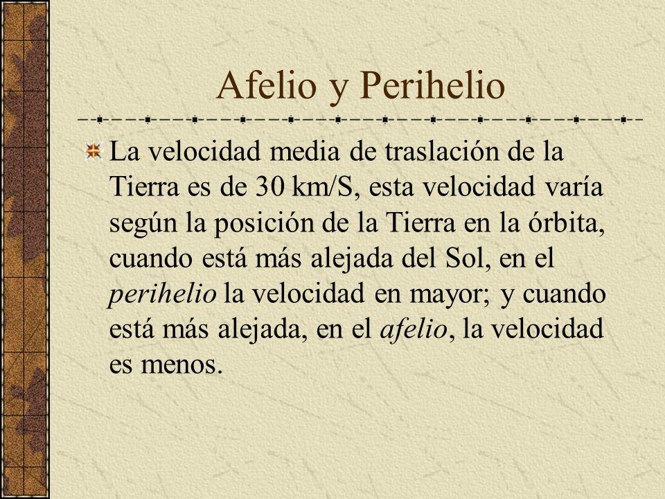 Afelio y Perihelio