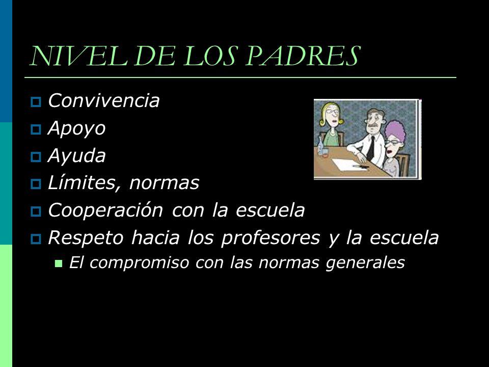 NIVEL DE LOS PADRES Convivencia Apoyo Ayuda Límites, normas