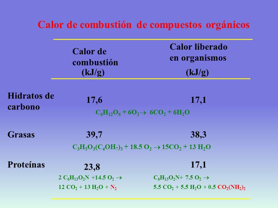 Calor de combustión de compuestos orgánicos