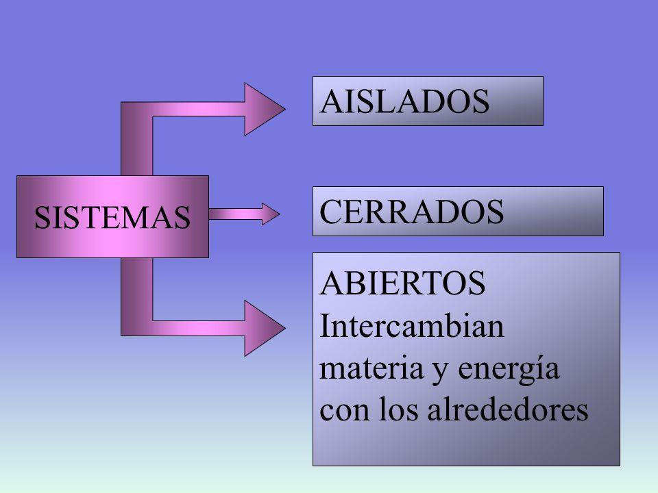 ABIERTOS Intercambian materia y energía con los alrededores