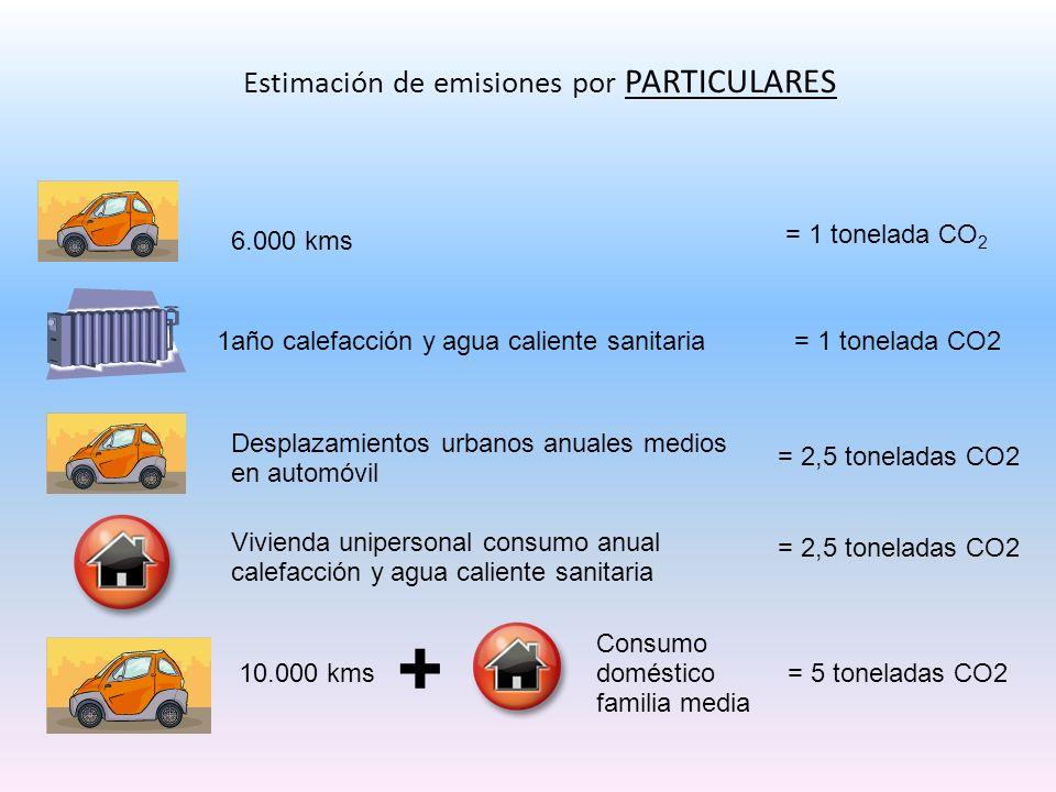 Estimación de emisiones por PARTICULARES