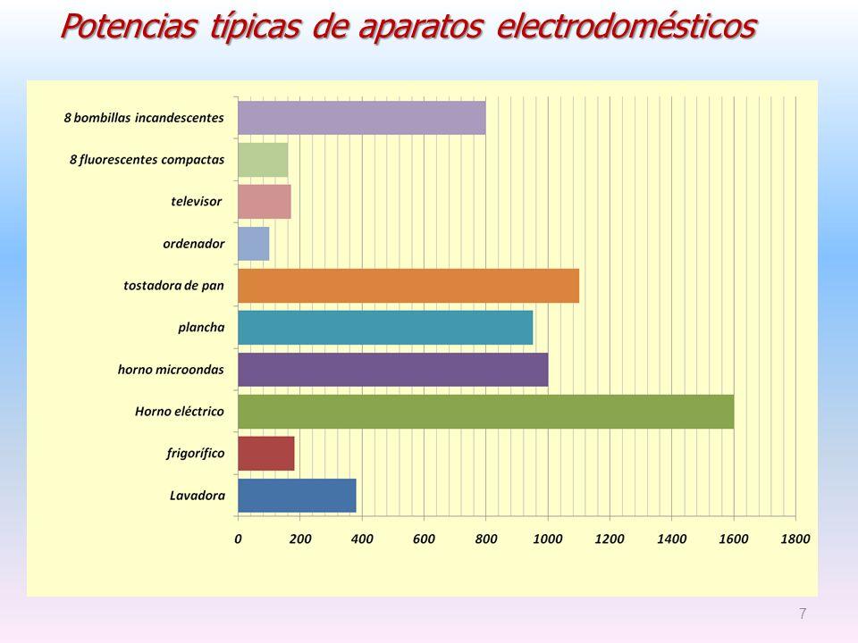 Potencias típicas de aparatos electrodomésticos