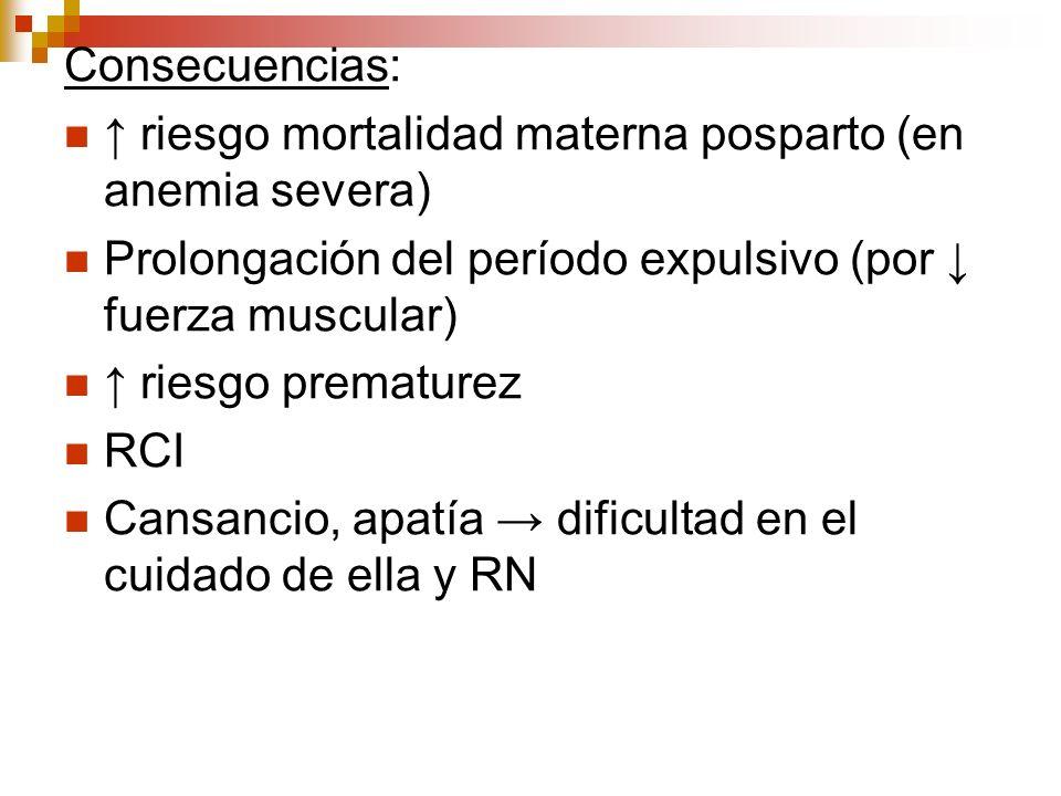 Consecuencias: ↑ riesgo mortalidad materna posparto (en anemia severa) Prolongación del período expulsivo (por ↓ fuerza muscular)
