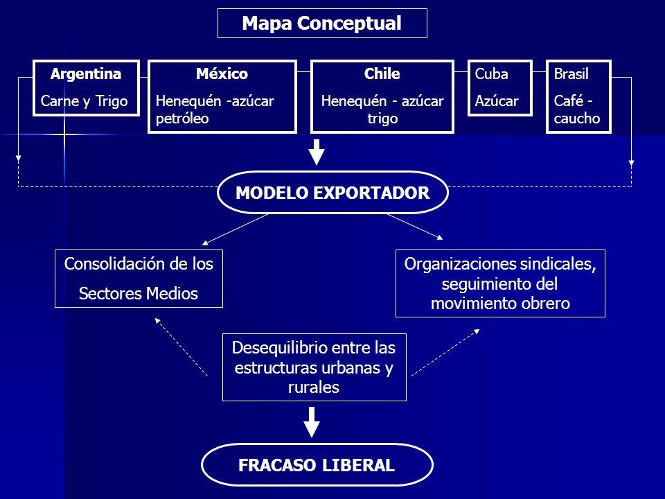 Mapa Conceptual MODELO EXPORTADOR Consolidación de los Sectores Medios