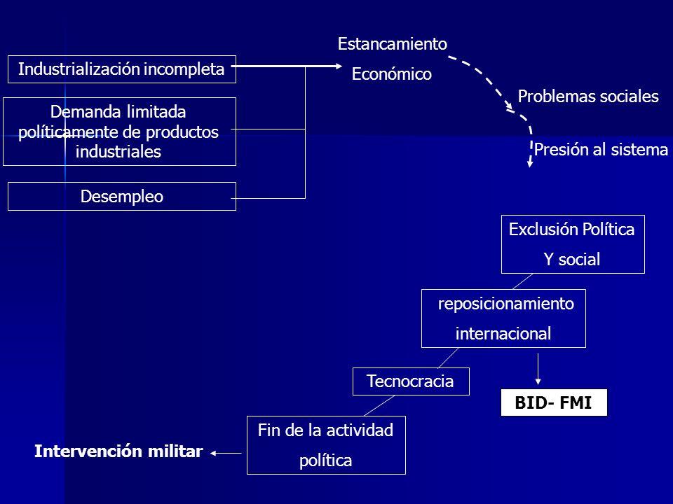 BID- FMI Intervención militar