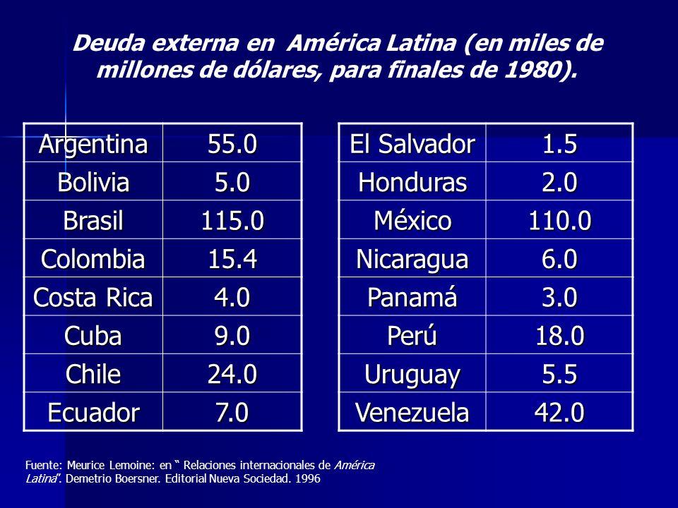 Argentina 55.0 Bolivia 5.0 Brasil 115.0 Colombia 15.4 Costa Rica 4.0