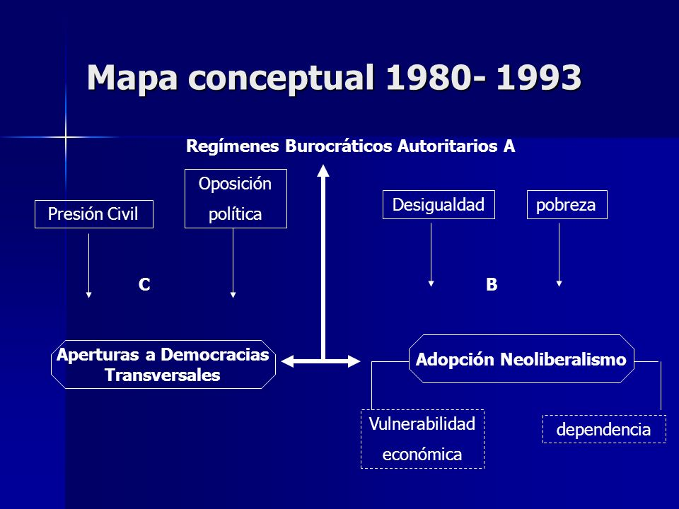 Mapa conceptual 1980- 1993 Regímenes Burocráticos Autoritarios A