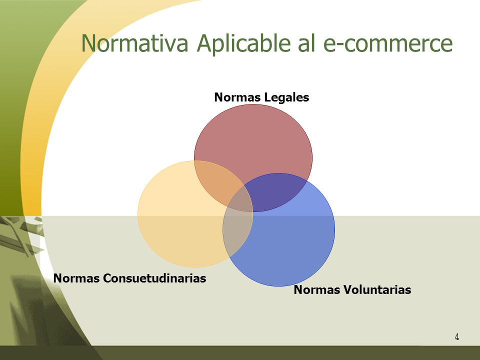 Normativa Aplicable al e-commerce