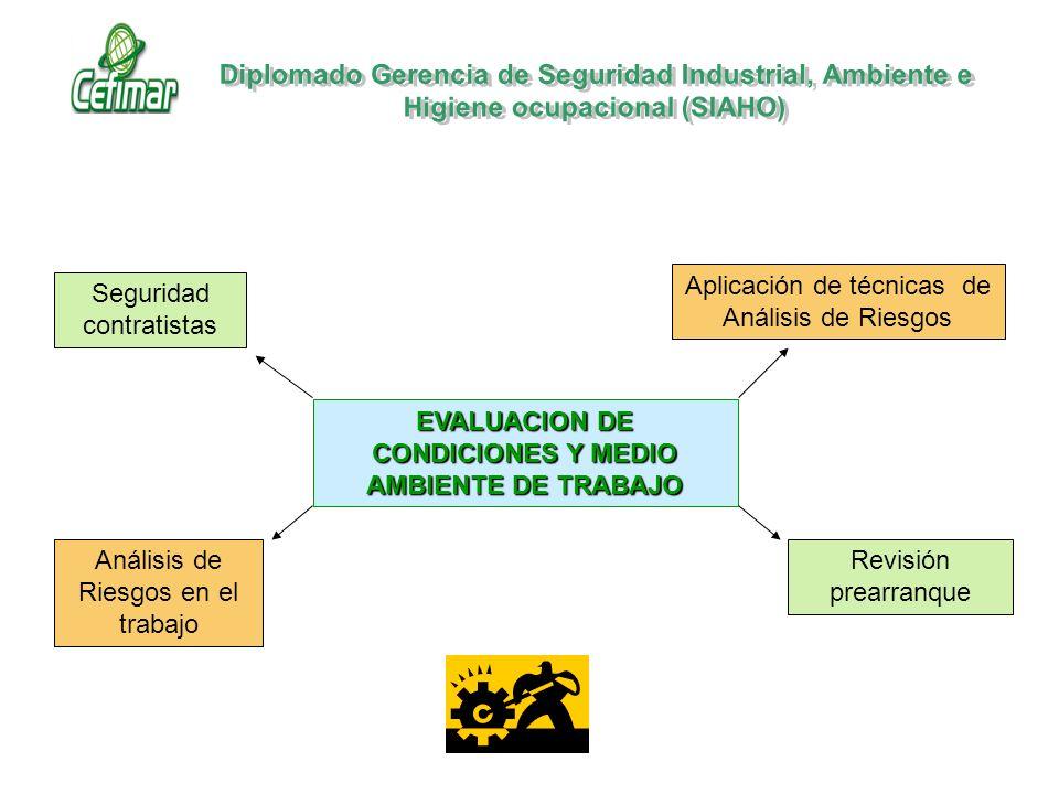 EVALUACION DE CONDICIONES Y MEDIO AMBIENTE DE TRABAJO