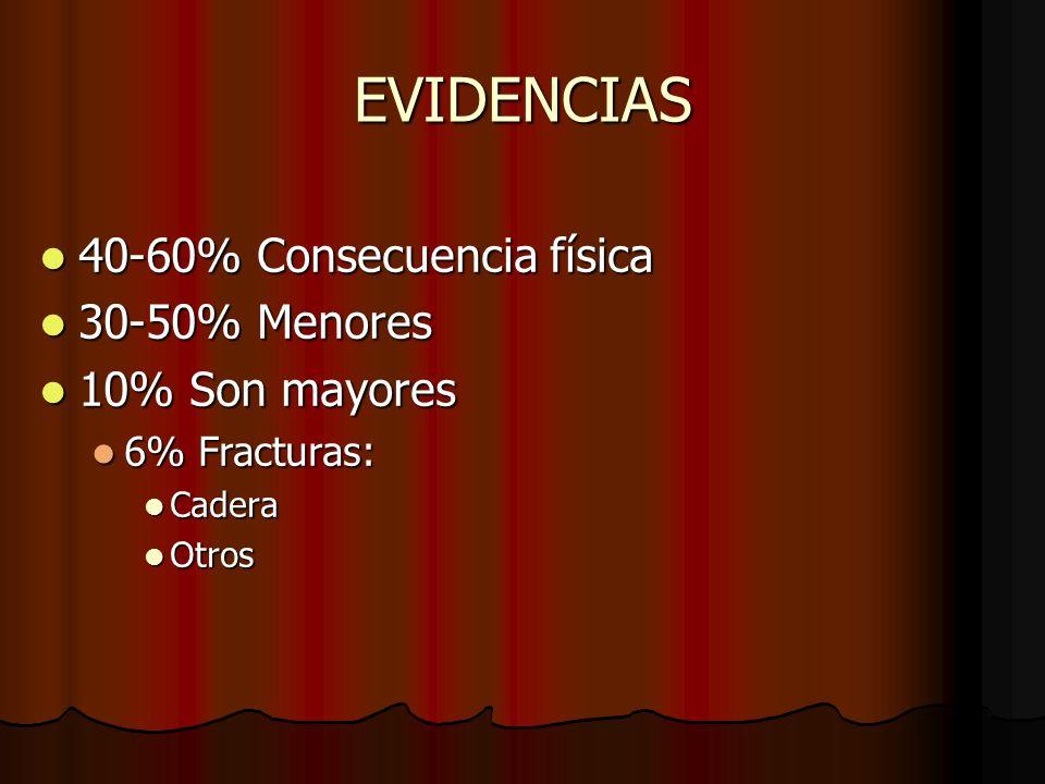 EVIDENCIAS 40-60% Consecuencia física 30-50% Menores 10% Son mayores