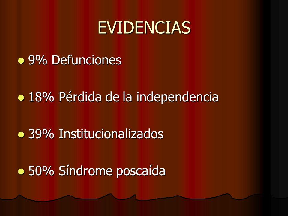 EVIDENCIAS 9% Defunciones 18% Pérdida de la independencia