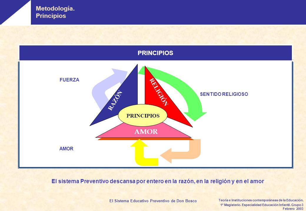 AMOR Metodología. Principios PRINCIPIOS RELIGIÓN RAZÓN PRINCIPIOS
