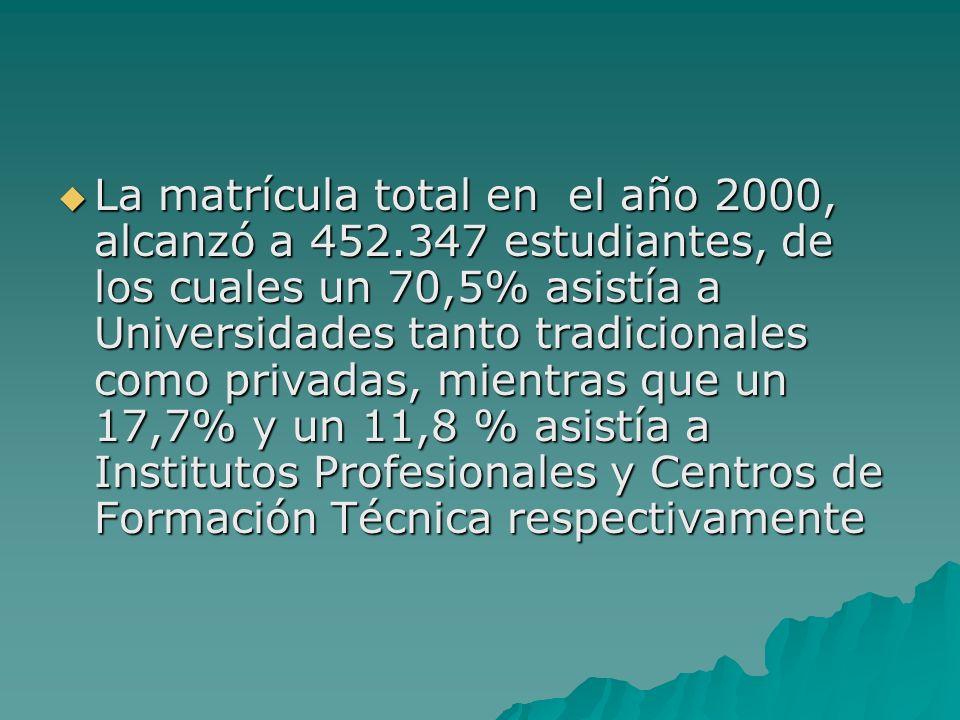 La matrícula total en el año 2000, alcanzó a 452