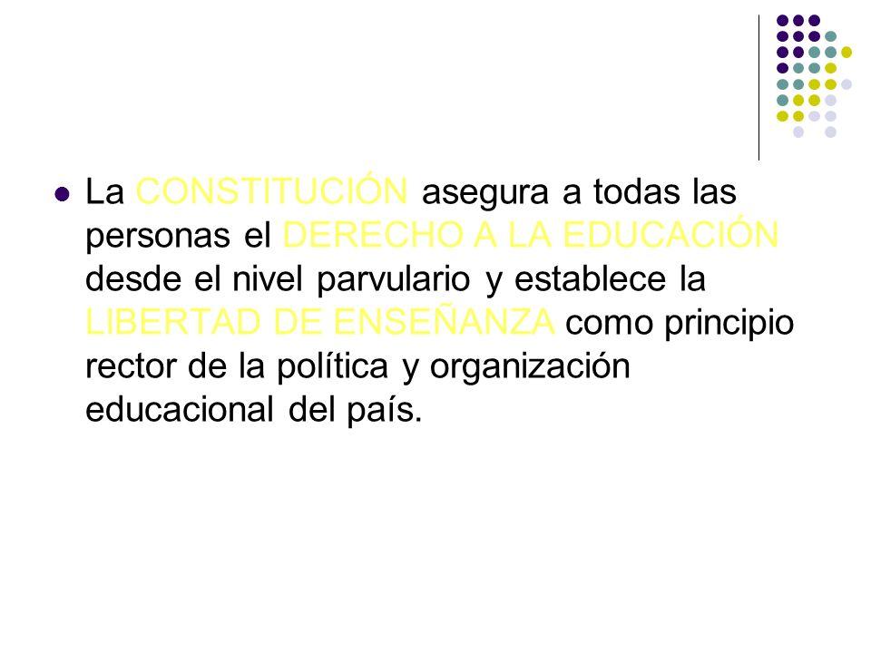 La CONSTITUCIÓN asegura a todas las personas el DERECHO A LA EDUCACIÓN desde el nivel parvulario y establece la LIBERTAD DE ENSEÑANZA como principio rector de la política y organización educacional del país.
