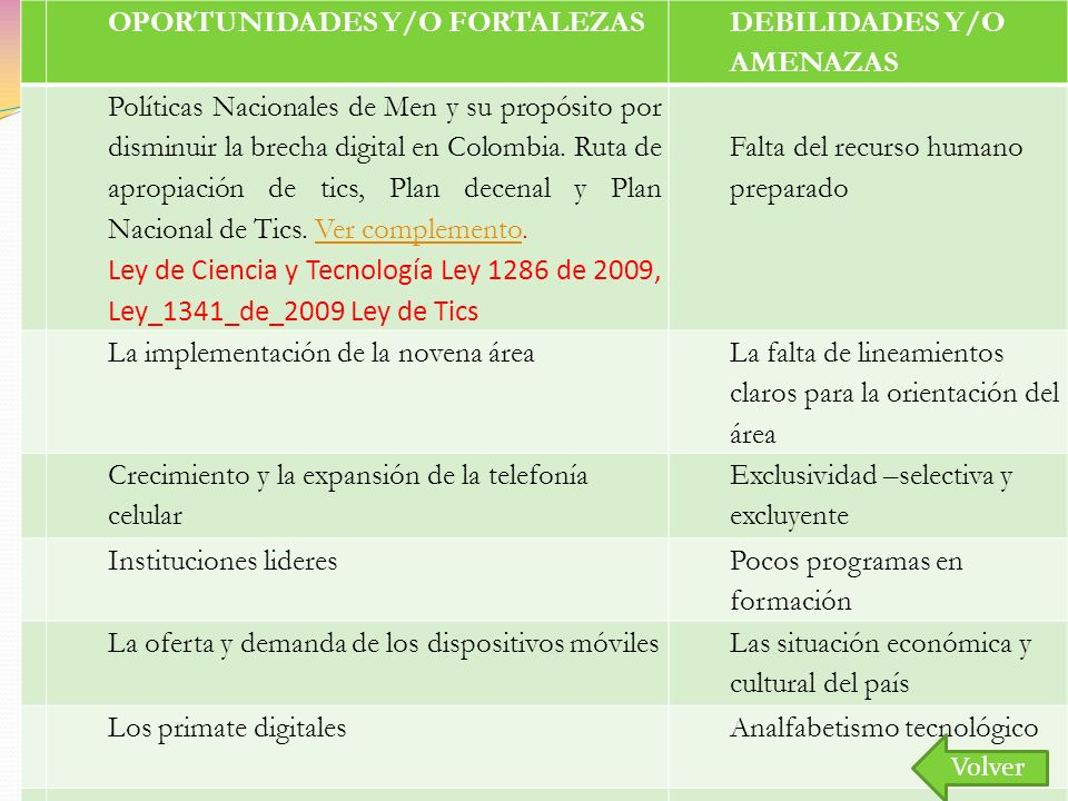 OPORTUNIDADES Y/O FORTALEZAS DEBILIDADES Y/O AMENAZAS
