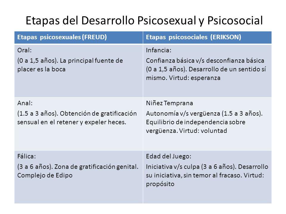 Etapas del Desarrollo Psicosexual y Psicosocial