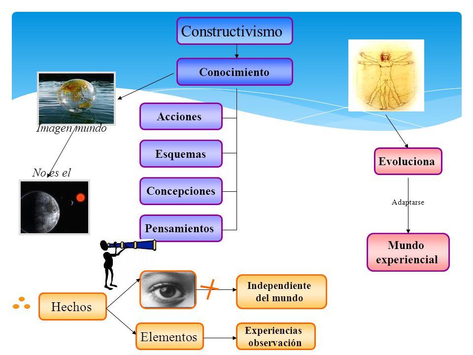 Constructivismo Hechos Elementos Conocimiento Acciones Imagen mundo