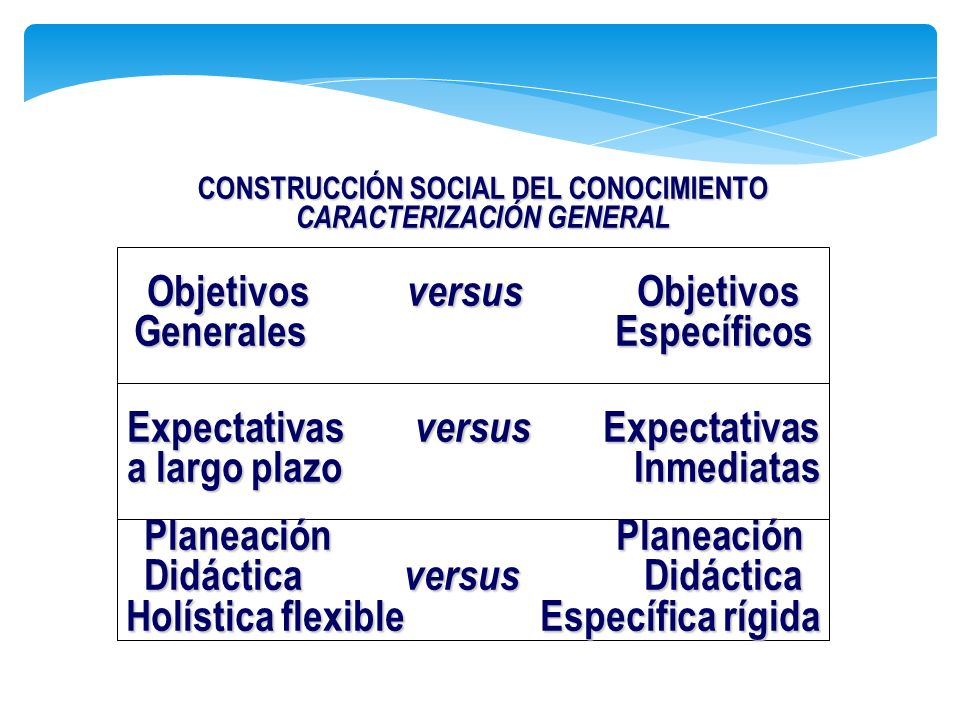 Objetivos versus Objetivos Generales Específicos