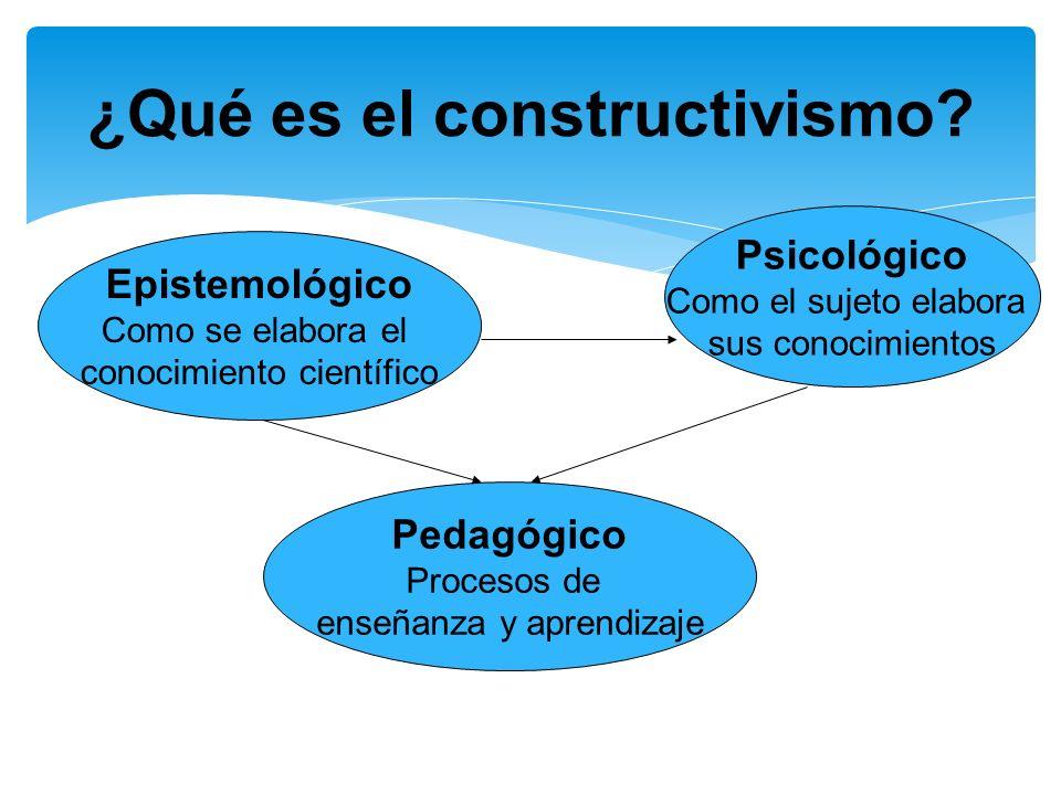 ¿Qué es el constructivismo