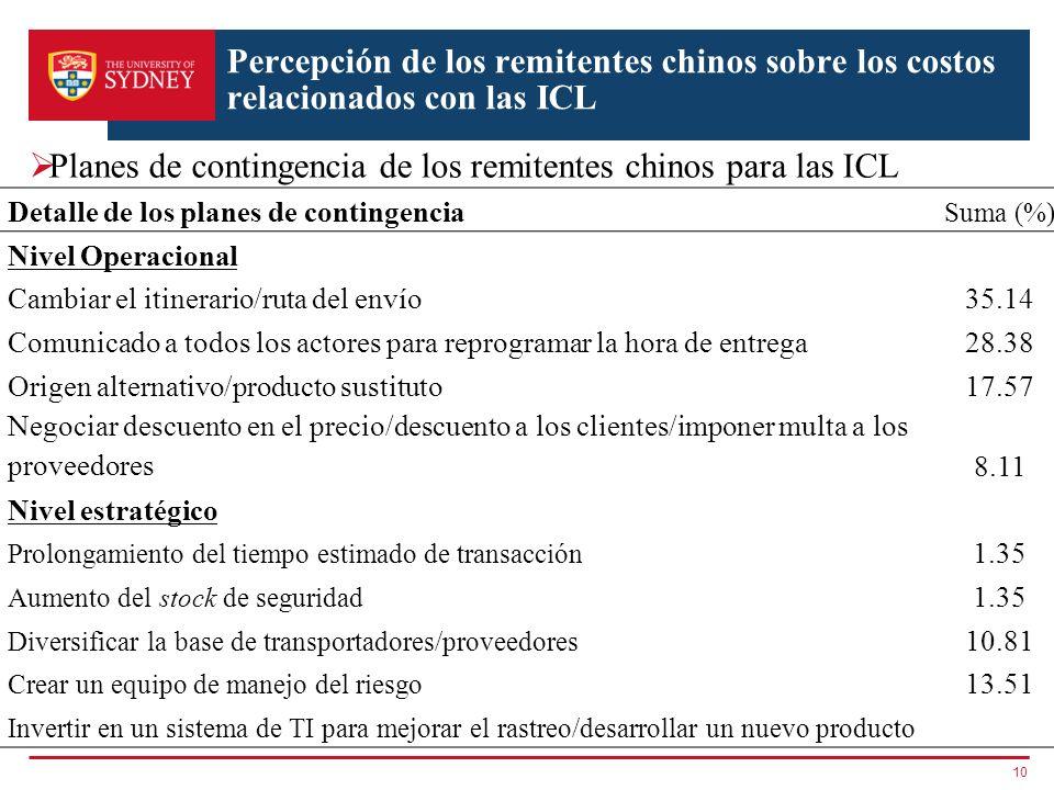 Planes de contingencia de los remitentes chinos para las ICL